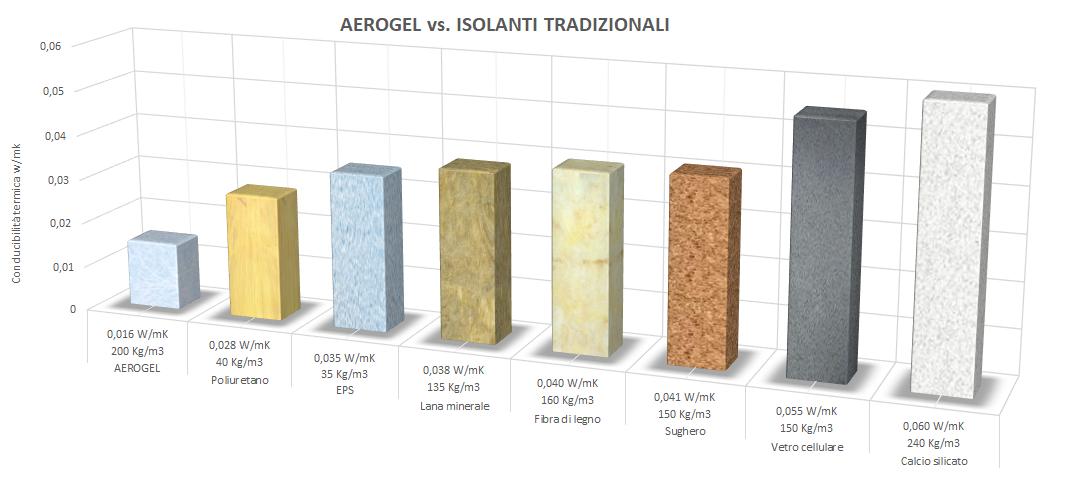 Ecofine aerogel aerogel - Materassini isolanti ...