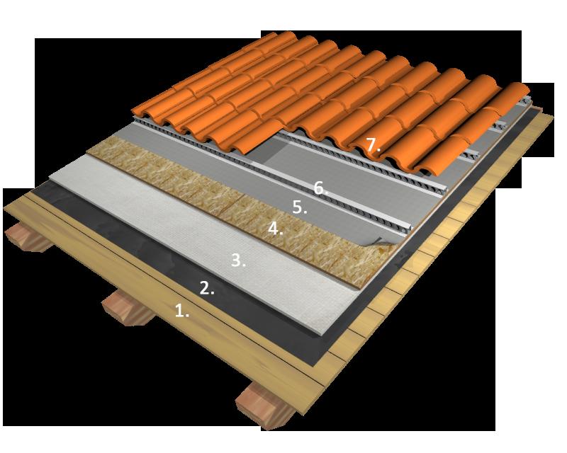 Copertura In Legno Isolata : Ecofineaerogel tetto in legno