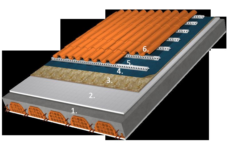 Ecofine aerogel tetto in laterocemento - Tetto a falde inclinate ...